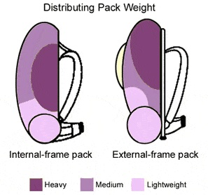 backpackweight
